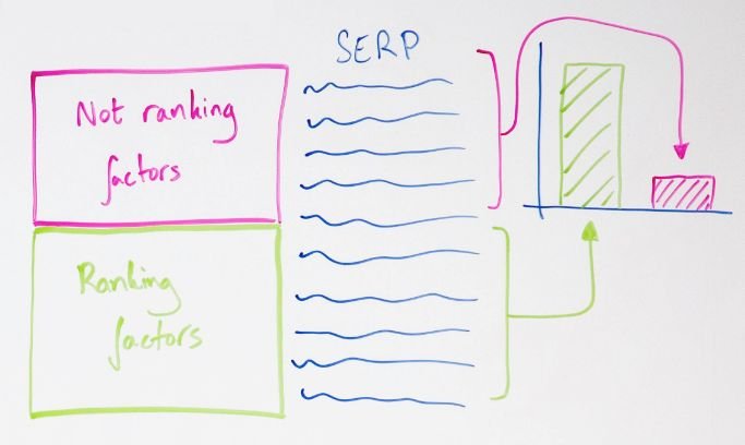 What a Two-Tiered SERP Means for Content Strategy - Whiteboard Friday 2
