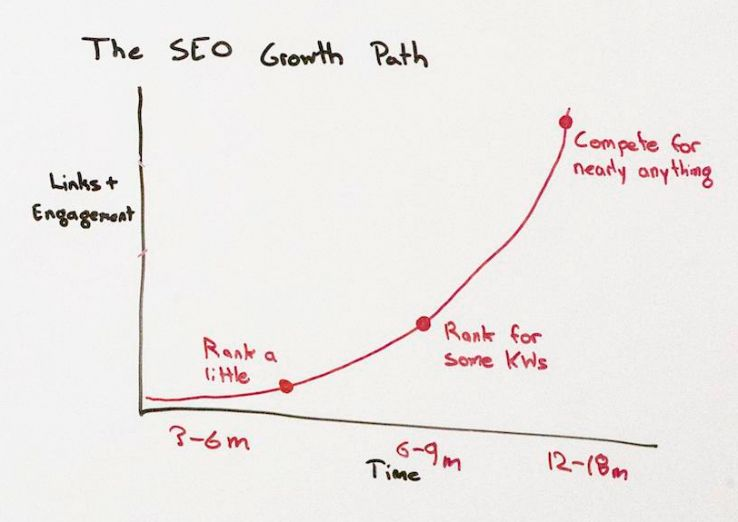 The One-Hour Guide to SEO, Part 1: SEO Strategy - Whiteboard Friday 2