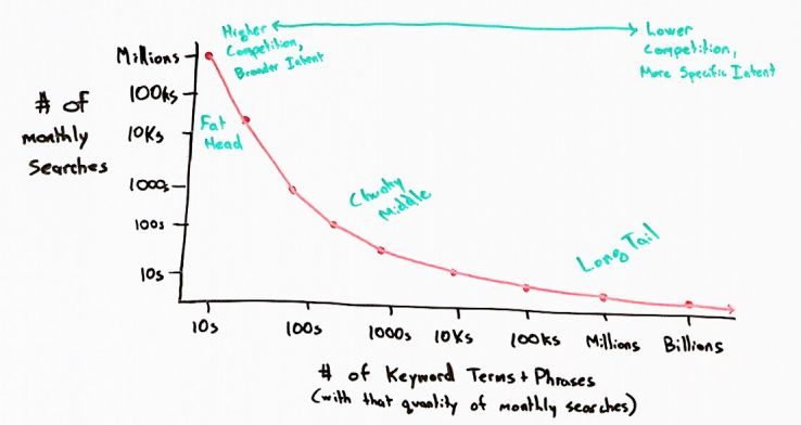 The One-Hour Guide to SEO, Part 2: Keyword Research - Whiteboard Friday 4