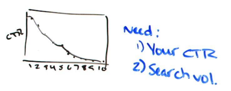 5 objeções comuns ao SEO (e como responder) - Best of Whiteboard Friday 7