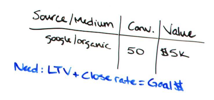 5 objeções comuns ao SEO (e como responder) - Best of Whiteboard Friday 8