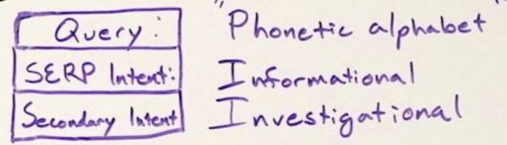 Understanding & Fulfilling Search Intent 3