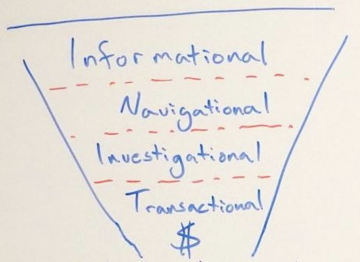 Understanding & Fulfilling Search Intent 2