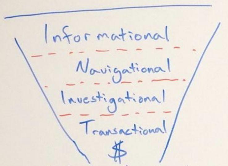 Compreendendo e cumprindo a intenção de pesquisa - Whiteboard Friday 3