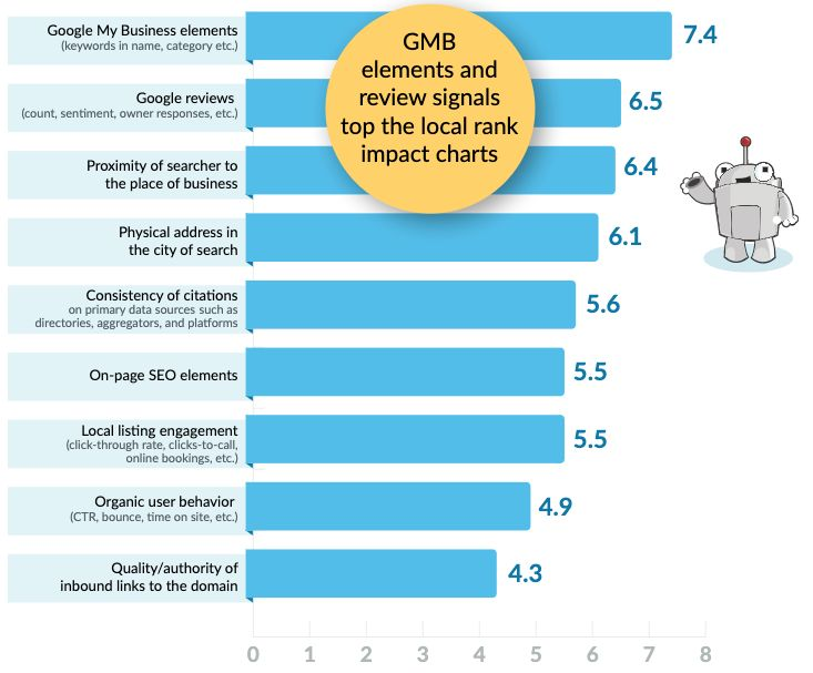 GMB elements and review signals top the local rank impact charts