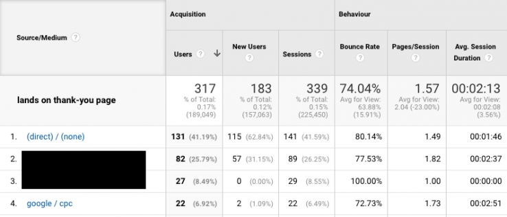 Avoiding False Conversions in Google Analytics 5