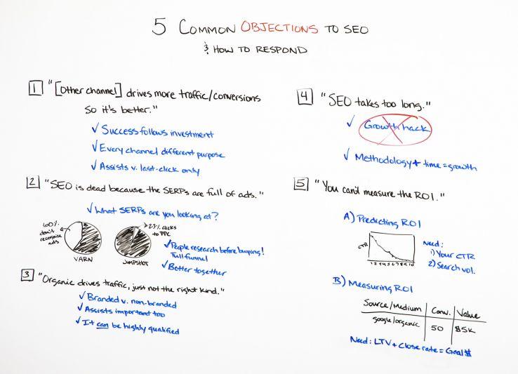 5 objeções comuns ao SEO (e como responder) - Best of Whiteboard Friday 2