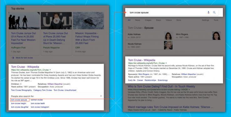 """分析谷歌的栏目""""其他人也在搜索""""-第6张图片"""