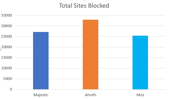 Bar graph showing number of sites blocking each SEO tool in robots.txt