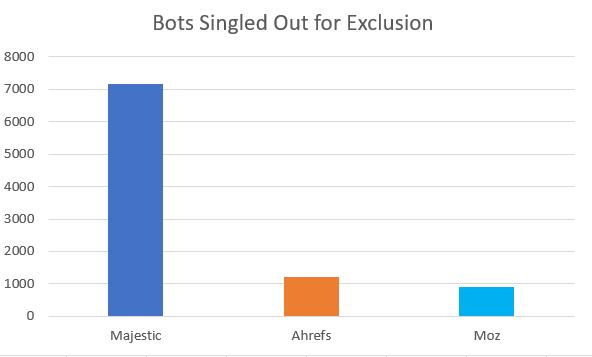 Backlink Blindspots: The State of Robots txt - Moz