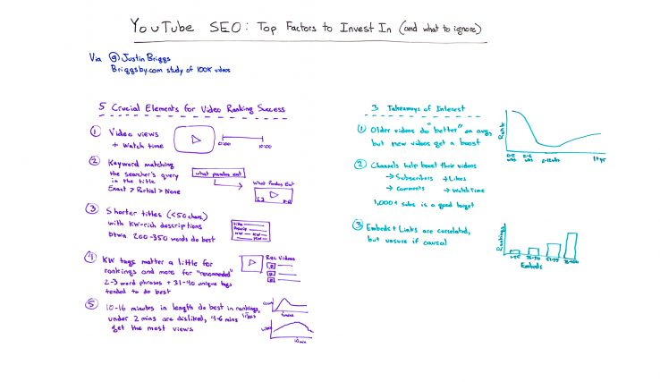 YouTube SEO: Top Factors to Invest In - Whiteboard Friday