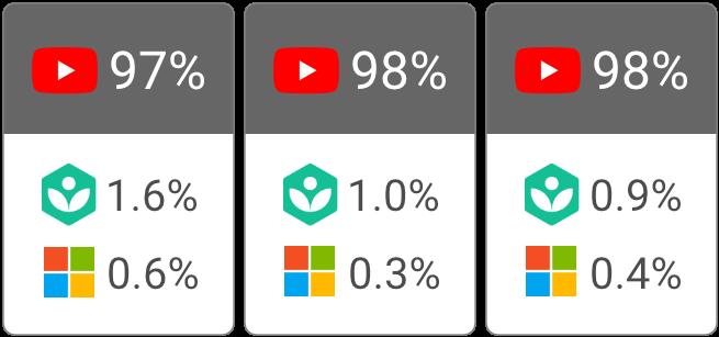 youtube dominates 6 23577