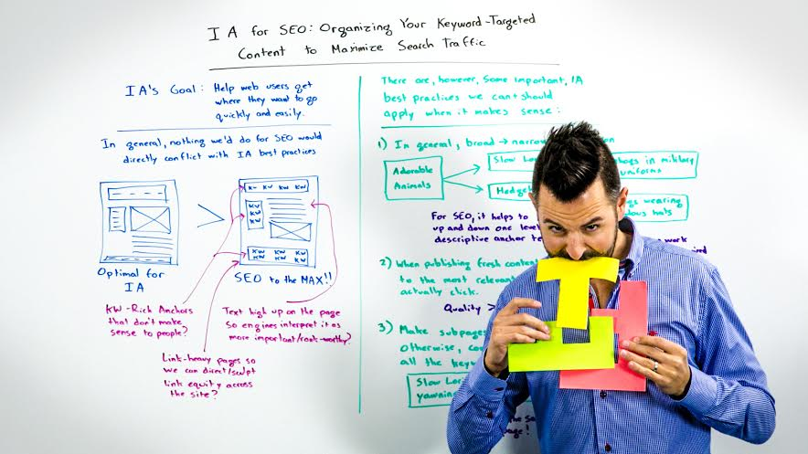 Information Architecture for SEO - Whiteboard Friday