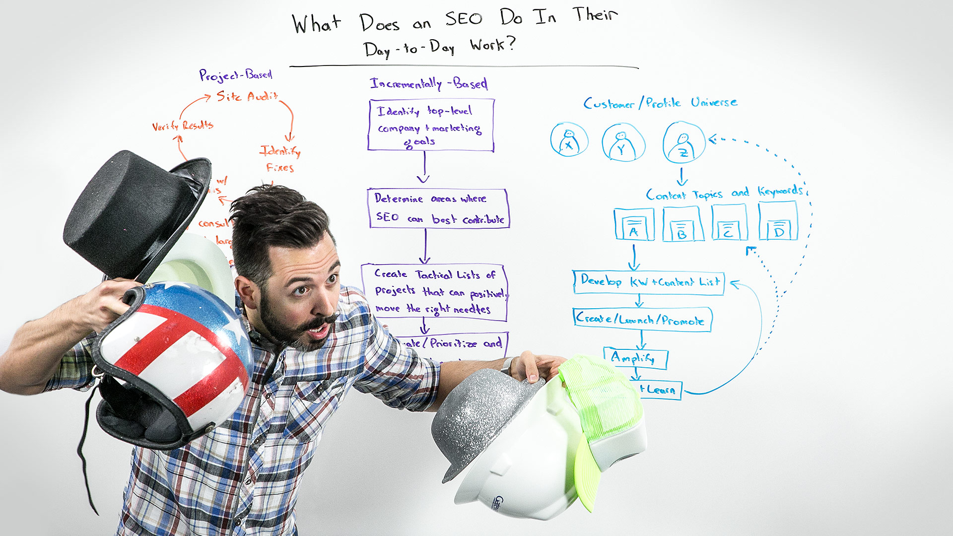 What Does an SEO Do In Their Day-to-Day Work - Whiteboard Friday