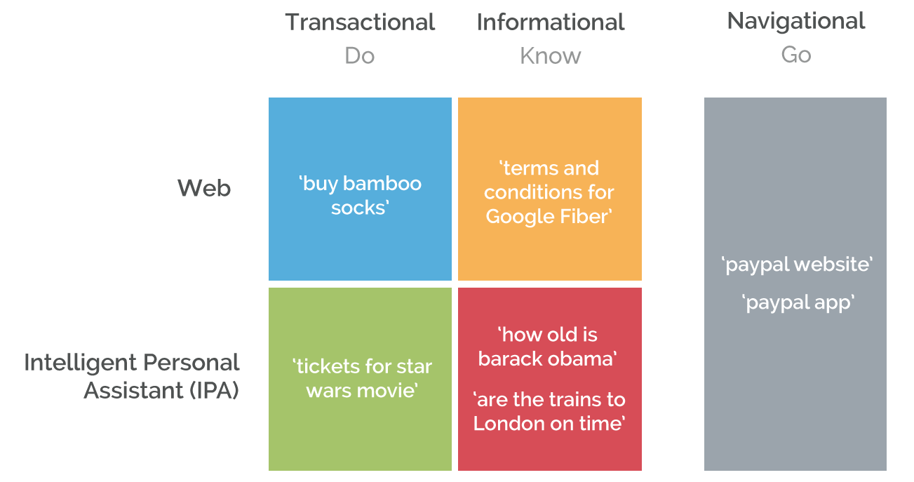"""Revisiting """"Navigational,"""" """"Informational,"""" & """"Transactional"""" Searches in a Post-PageRank World"""